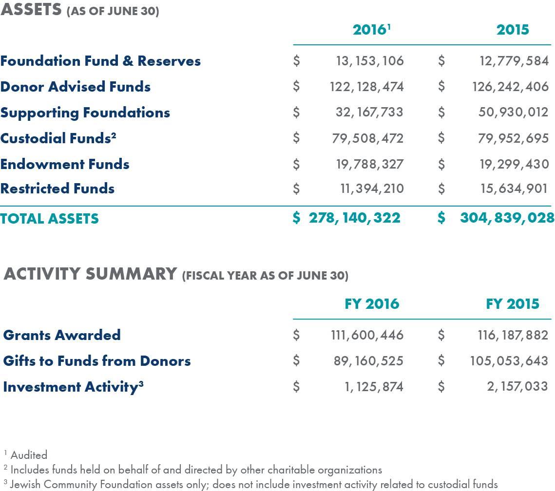 Assets Activity