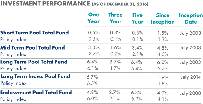 Investment Performance December 2016