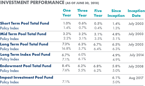 Pool Investment Performance