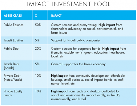 Impact Investment Pool