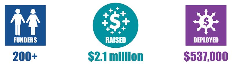 200 Funders, $2.1 Million Raised, $537,000 Deployed