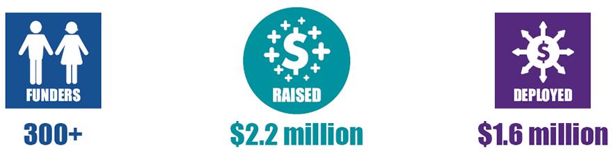 200 Funders, $2.2 Million Raised, $1.6 Million Deployed