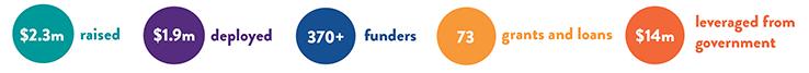 San Diego Jewish Community Covid-19 Emergency Fund